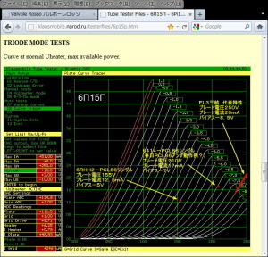 6P15P三結実測値に、動作点をプロットしてみた。