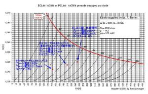JK1EYP真空管アンプの自作サイト様のPCL86三結実測データ
