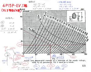 6N3PE-6P15PERアンプ 出力ロードライン