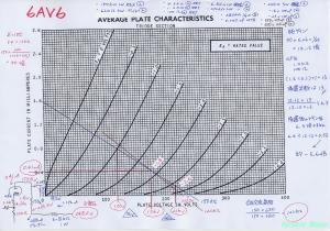 初段6N2P-EV特性図