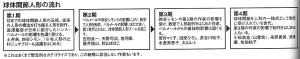 ドールフォーラムジャパン編集長小川千恵子氏(当時)が分類した、球体関節人形の流れ