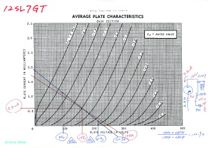 12SL7GT 特性図
