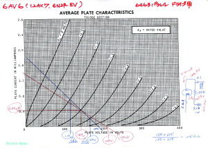 12AX7-6463Parallel-6203 シングルアンプ 12AX7特性図