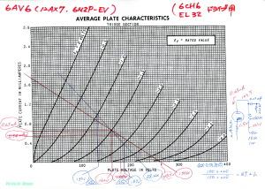 12AX7-6CH6-EZ80 シングルアンプ 12AX7特性図