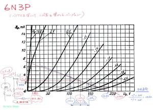 6N3P特性図 ( Russian: 6Н3П triode )