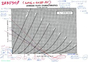 初段 12AX7 (6AV6、6N2P-EV) 特性図 ロードライン