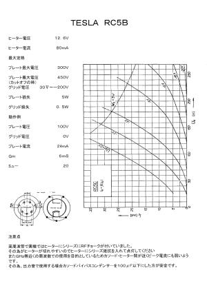 TESLA RC5B の特性図 と 使用上の注意事項