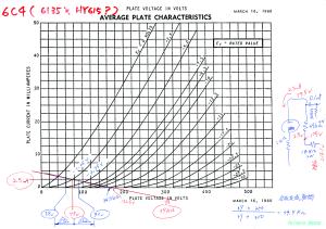 6C4の特性図(=6135 HY615の特性図は6C4で代用)